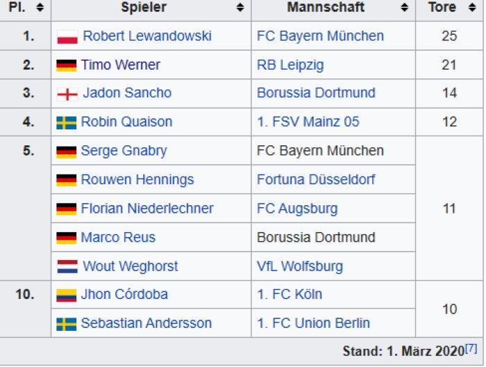 Torjägerliste Deutschland
